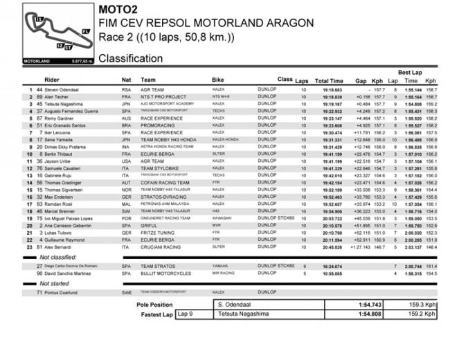Dimas Ekky masuk 10 besar dan lolos dari tabrakan hebat di CEV Moto2 Aragon Spanyol