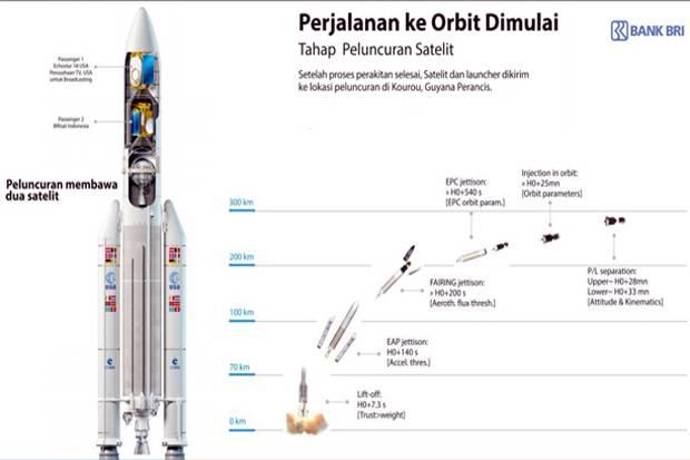 proses-peluncuran-setelit-brisat-a73